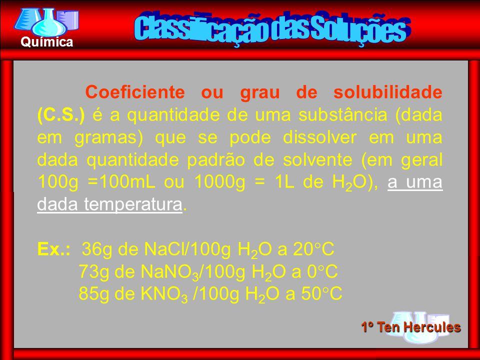1º Ten Hercules Química Coeficiente ou grau de solubilidade (C.S.) é a quantidade de uma substância (dada em gramas) que se pode dissolver em uma dada quantidade padrão de solvente (em geral 100g =100mL ou 1000g = 1L de H 2 O), a uma dada temperatura.