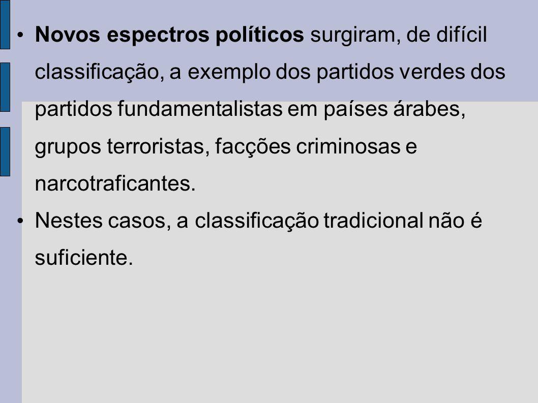 Novos espectros políticos surgiram, de difícil classificação, a exemplo dos partidos verdes dos partidos fundamentalistas em países árabes, grupos terroristas, facções criminosas e narcotraficantes.
