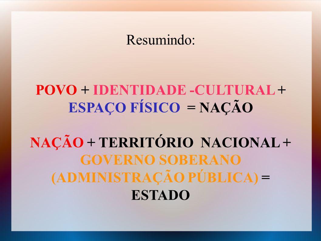 Resumindo: POVO + IDENTIDADE -CULTURAL + ESPAÇO FÍSICO = NAÇÃO NAÇÃO + TERRITÓRIO NACIONAL + GOVERNO SOBERANO (ADMINISTRAÇÃO PÚBLICA) = ESTADO