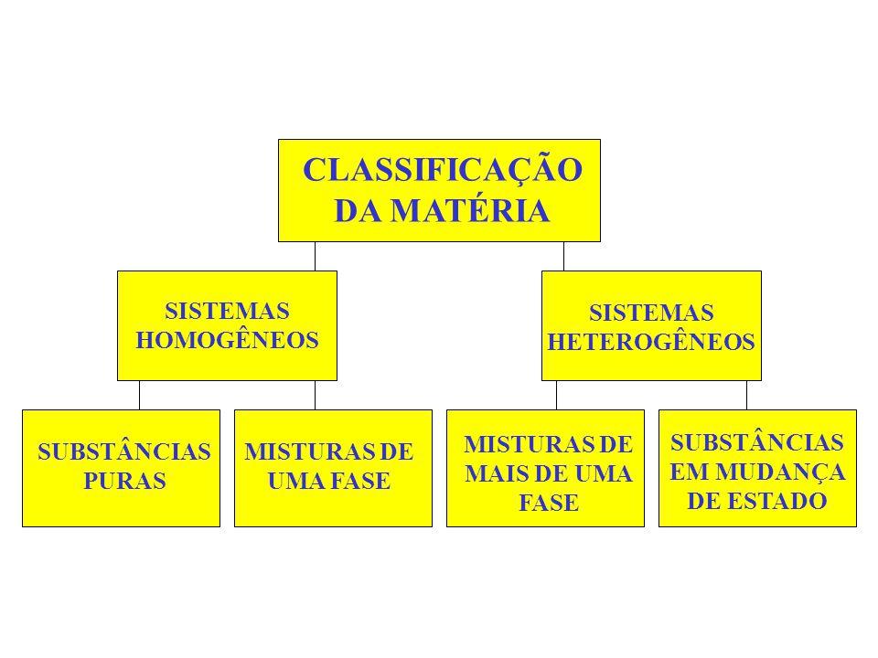 MISTURAS HETEROGÊNEAHOMOGÊNEA solução ÁGUA + AREIAAR