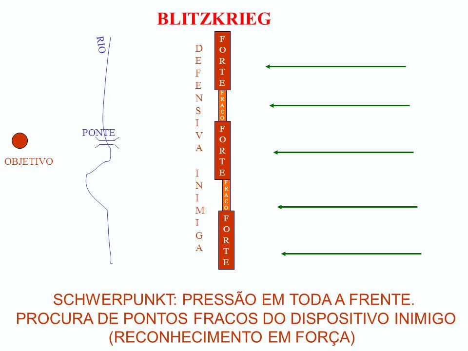 BLITZKRIEG SCHWERPUNKT: PRESSÃO EM TODA A FRENTE. PROCURA DE PONTOS FRACOS DO DISPOSITIVO INIMIGO (RECONHECIMENTO EM FORÇA) OBJETIVO RIO PONTE FORTEFO