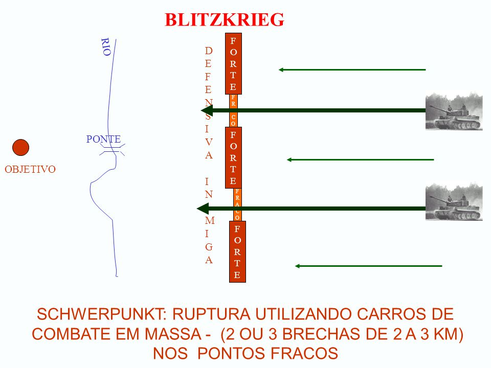 BLITZKRIEG SCHWERPUNKT: RUPTURA UTILIZANDO CARROS DE COMBATE EM MASSA - (2 OU 3 BRECHAS DE 2 A 3 KM) NOS PONTOS FRACOS OBJETIVO RIO PONTE FORTEFORTE D