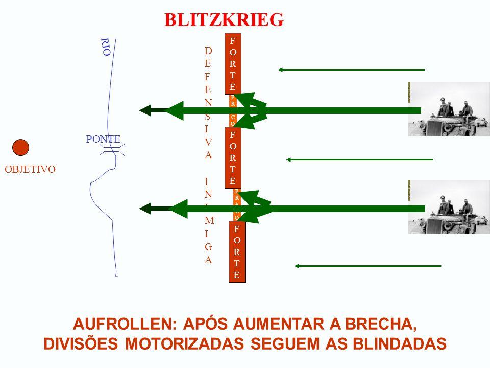 BLITZKRIEG AUFROLLEN: APÓS AUMENTAR A BRECHA, DIVISÕES MOTORIZADAS SEGUEM AS BLINDADAS OBJETIVO RIO PONTE FORTEFORTE DEFENSIVA INIMIGADEFENSIVA INIMIG