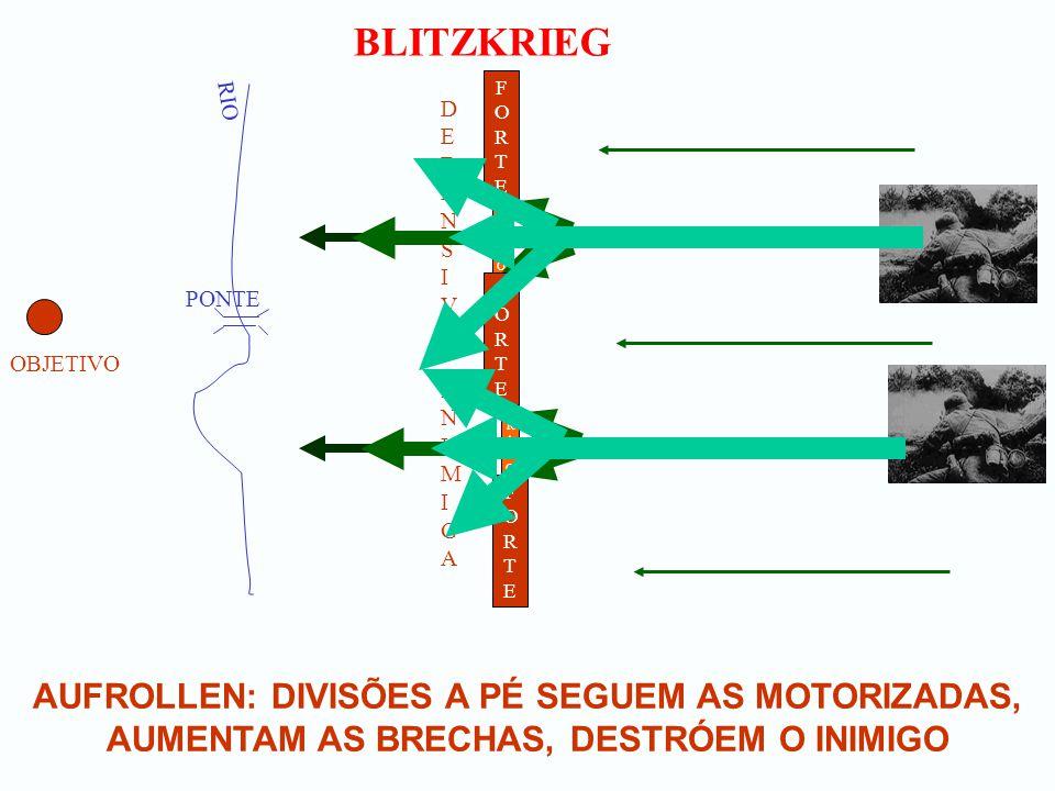 BLITZKRIEG AUFROLLEN: DIVISÕES A PÉ SEGUEM AS MOTORIZADAS, AUMENTAM AS BRECHAS, DESTRÓEM O INIMIGO OBJETIVO RIO PONTE FORTEFORTE DEFENSIVA INIMIGADEFENSIVA INIMIGA FORTEFORTE FORTEFORTE FRACOFRACO FRACOFRACO