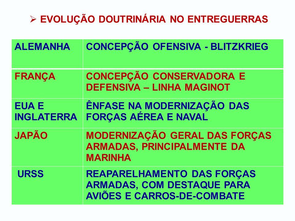 EVOLUÇÃO DOUTRINÁRIA NO ENTREGUERRAS ALEMANHACONCEPÇÃO OFENSIVA - BLITZKRIEG FRANÇACONCEPÇÃO CONSERVADORA E DEFENSIVA – LINHA MAGINOT EUA E INGLATERRA ÊNFASE NA MODERNIZAÇÃO DAS FORÇAS AÉREA E NAVAL JAPÃOMODERNIZAÇÃO GERAL DAS FORÇAS ARMADAS, PRINCIPALMENTE DA MARINHA URSSREAPARELHAMENTO DAS FORÇAS ARMADAS, COM DESTAQUE PARA AVIÕES E CARROS-DE-COMBATE