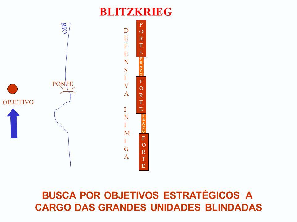 BLITZKRIEG BUSCA POR OBJETIVOS ESTRATÉGICOS A CARGO DAS GRANDES UNIDADES BLINDADAS OBJETIVO RIO PONTE FORTEFORTE DEFENSIVA INIMIGADEFENSIVA INIMIGA FO