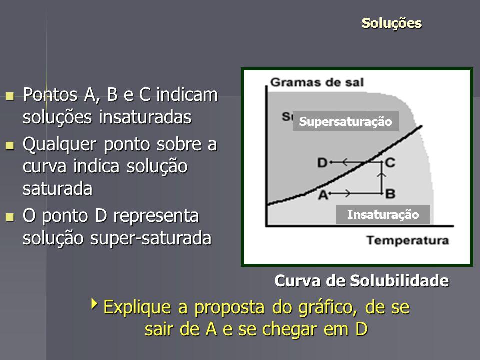 Classificação das Soluções Sol.