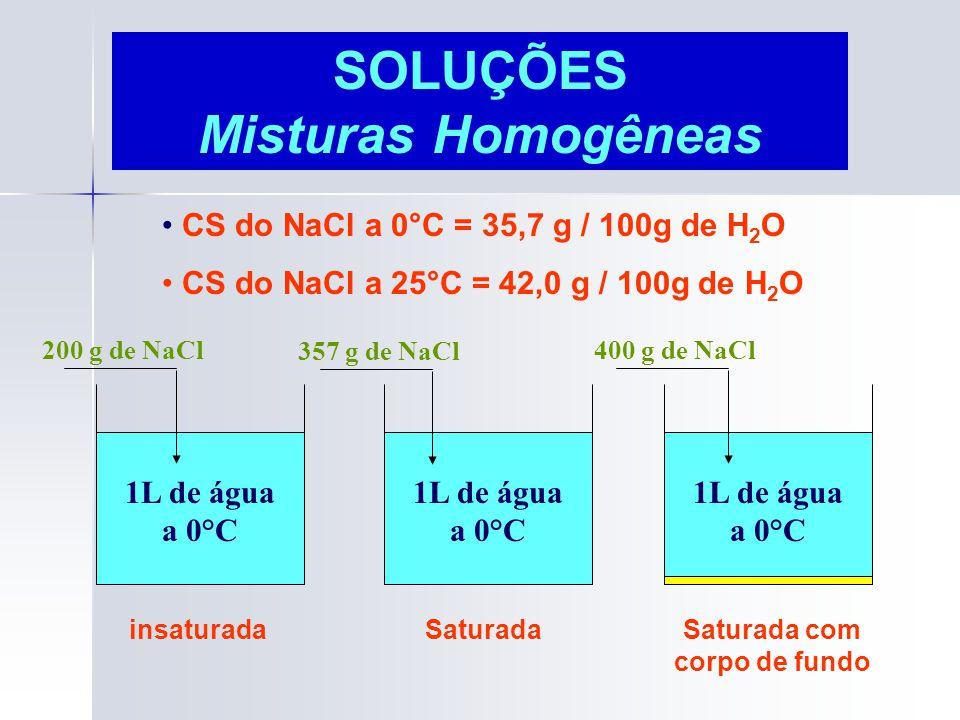 Coeficiente de Solubilidade - CS Em geral é considerada como sendo a massa em gramas possível de ser solubilizada em 100 g de água, em uma dada Temperatura e pressão.
