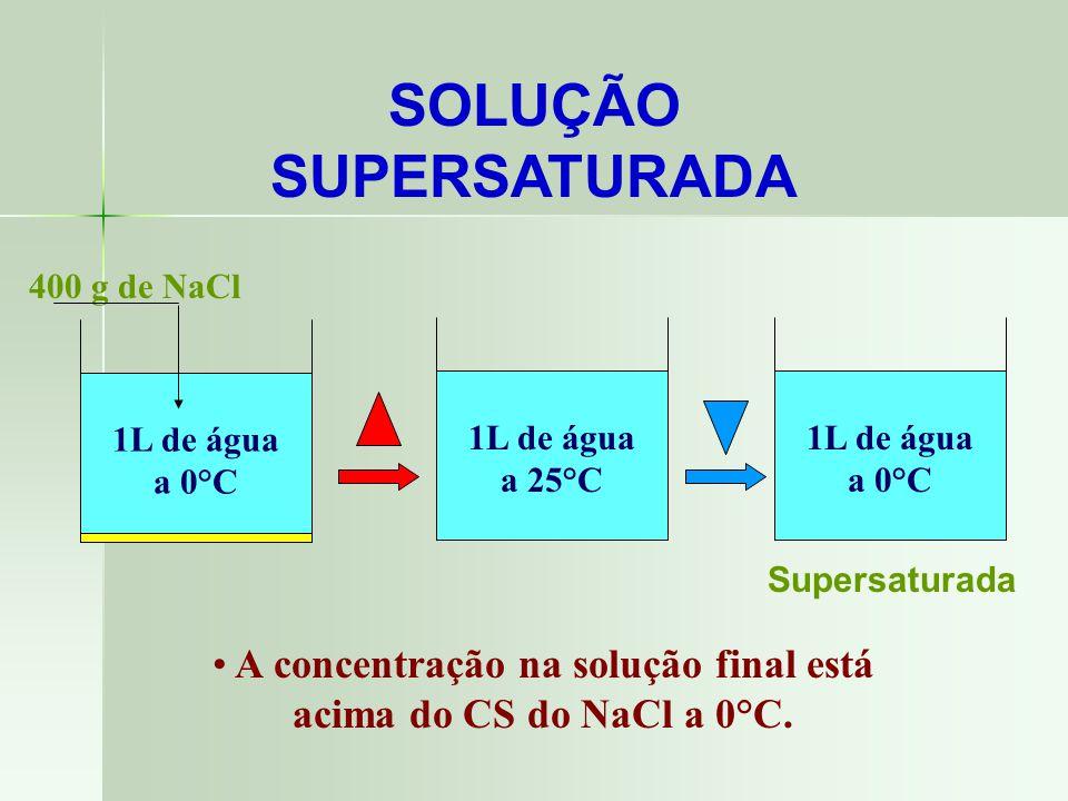 1L de água a 0°C 357 g de NaCl SOLUÇÕES Misturas Homogêneas CS do NaCl a 0°C = 35,7 g / 100g de H 2 O CS do NaCl a 25°C = 42,0 g / 100g de H 2 O 200 g de NaCl400 g de NaCl SaturadaSaturada com corpo de fundo insaturada