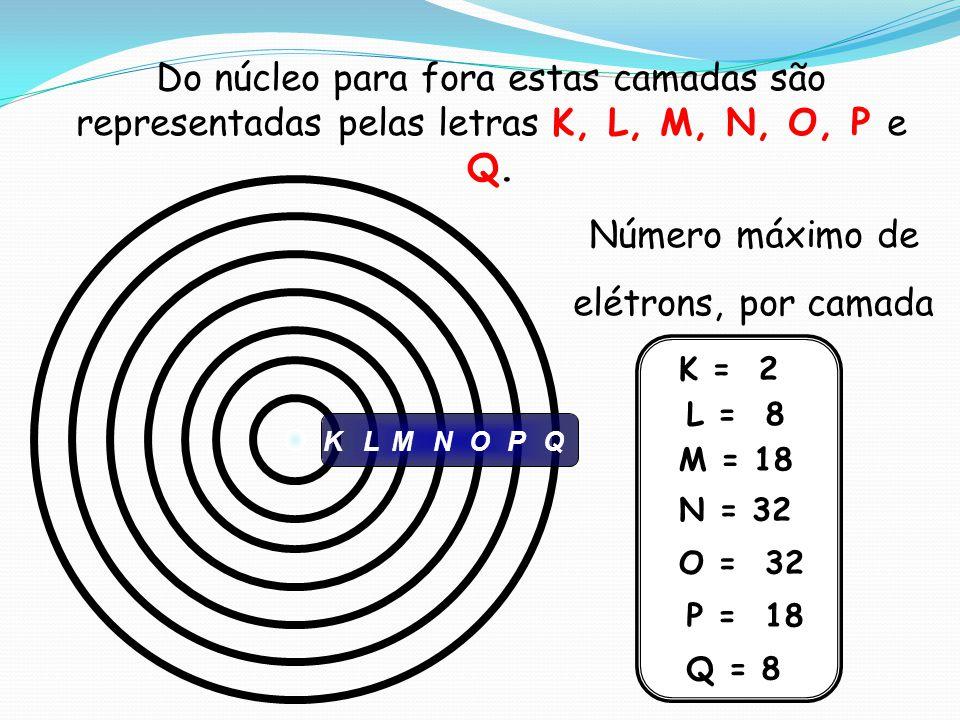 LMNOPQK Número máximo de elétrons, por camada K = 2 L = 8 M = 18 N = 32 O = 32 P = 18 Q = 8 Do núcleo para fora estas camadas são representadas pelas