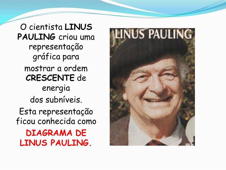 O cientista LINUS PAULING criou uma representação gráfica para mostrar a ordem CRESCENTE de energia dos subníveis. Esta representação ficou conhecida