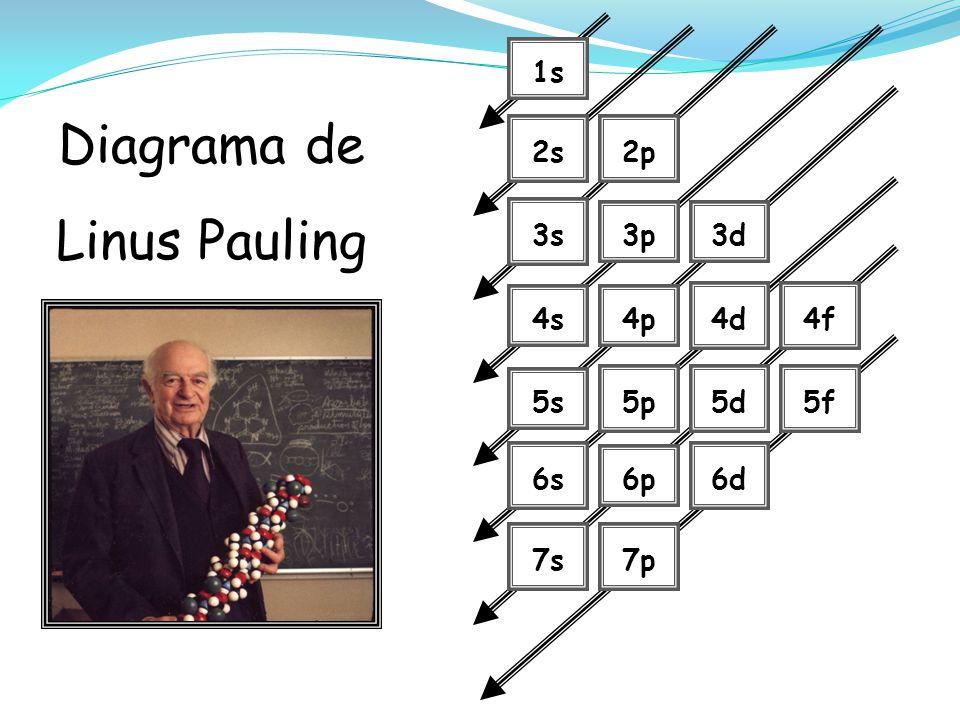 1s 2s2p 3s 3p3d 4s4p 4d4f 5s 5p5d5f 6s 6p 6d 7s7p Diagrama de Linus Pauling
