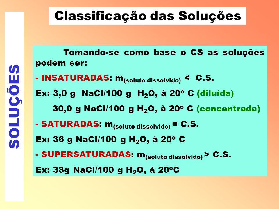 SOLUÇÕES Classificação das Soluções 3) Quanto ao COEFICIENTE DE SOLUBILIDADE O Coeficiente de Solubilidade ou de Saturação (CS) é a quantidade máxima de um soluto sólido, que pode ser dissolvida em certa quantidade de um solvente, em dada temperatura.