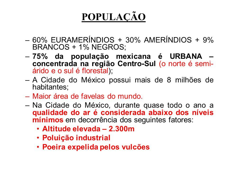 POPULAÇÃO –60% EURAMERÍNDIOS + 30% AMERÍNDIOS + 9% BRANCOS + 1% NEGROS; –75% da população mexicana é URBANA – concentrada na região Centro-Sul (o nort