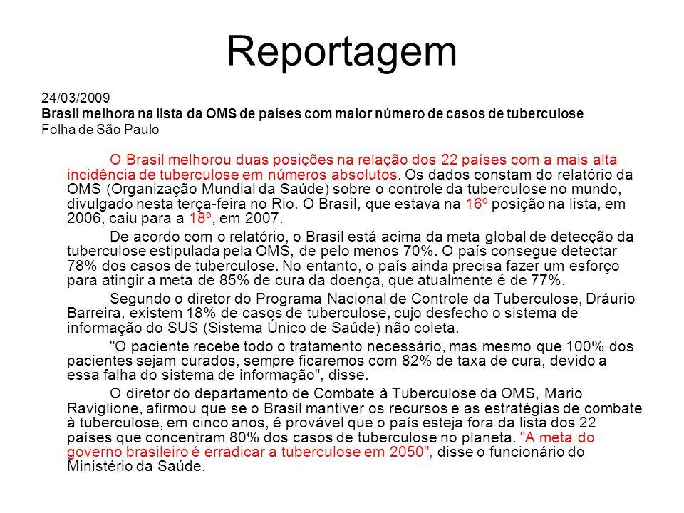 Reportagem 24/03/2009 Brasil melhora na lista da OMS de países com maior número de casos de tuberculose Folha de São Paulo O Brasil melhorou duas posi