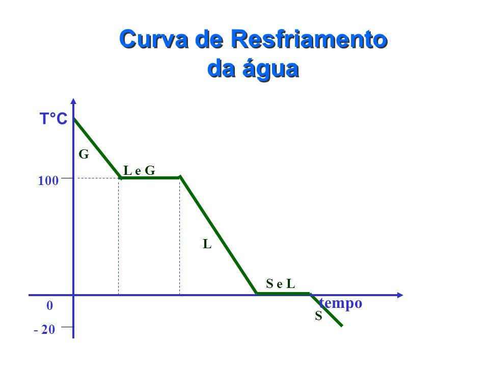 Curva de Aquecimento da água S L L e G G T°C 100 0 - 20 tempo S e L