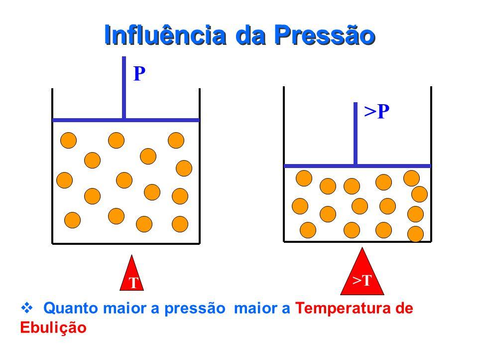 Curvas de Misturas Azeotrópicas Aquecimento PE Resfriamento PL