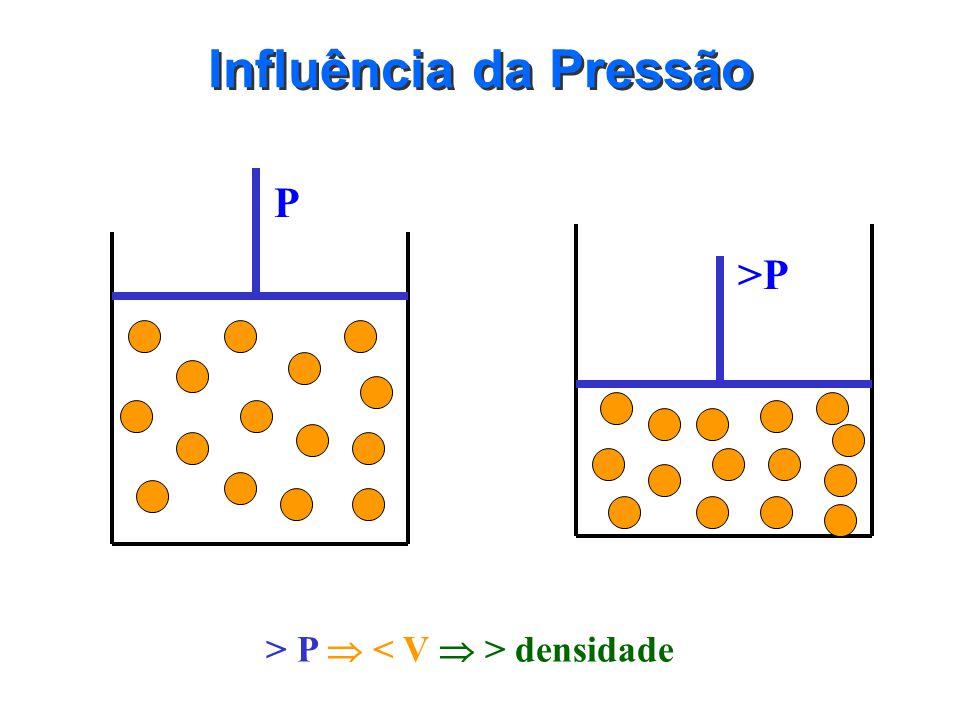 Influência da Temperatura T V1V1 >T V2V2 > T > V < densidade