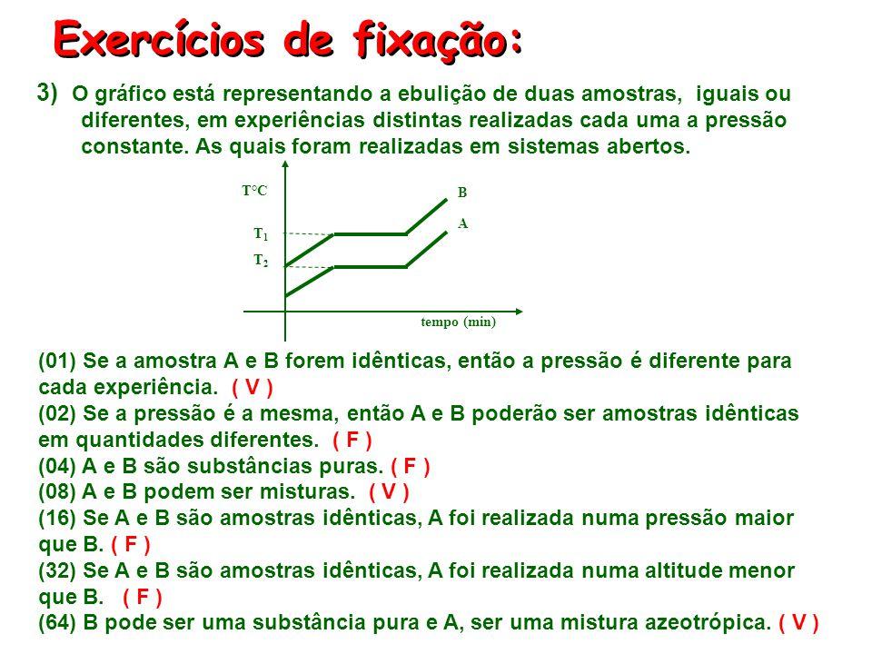 Exercícios de fixação: tempo (min) T1T1 B T°C T2T2 A (01) Se a amostra A e B forem idênticas, então a pressão é diferente para cada experiência. (02)