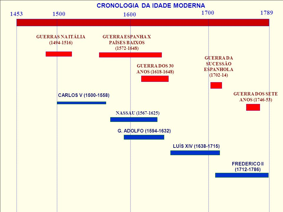 1453 CRONOLOGIA DA IDADE MODERNA 1500 1600 17891700 GUERRAS NA ITÁLIA (1494-1516) GUERRA ESPANHA X PAÍSES BAIXOS (1572-1648) GUERRA DOS 30 ANOS (1618-