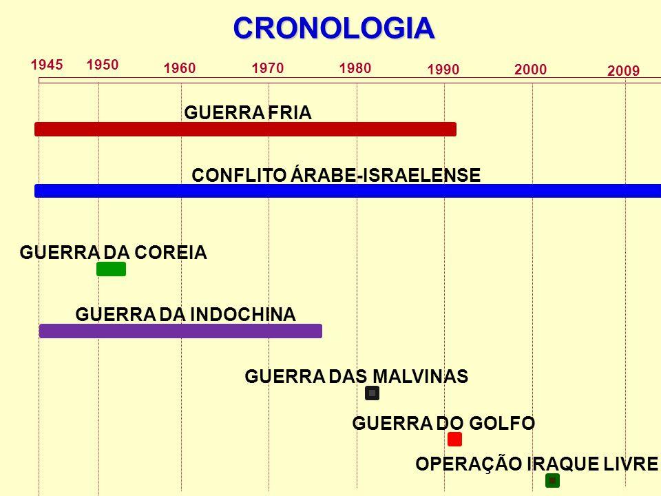 1945 2009 1950 196019801970 CRONOLOGIA 19902000 GUERRA FRIA CONFLITO ÁRABE-ISRAELENSE GUERRA DA COREIA GUERRA DA INDOCHINA GUERRA DAS MALVINAS GUERRA