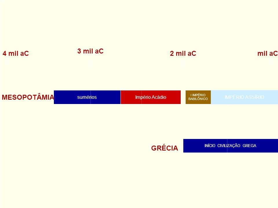 4 mil aC 3 mil aC 2 mil aC mil aC sumériosImpério Acádio I IMPÉRIO BABILÔNICO IMPÉRIO ASSÍRIO INÍCIO CIVILIZAÇÃO GREGA MESOPOTÂMIA GRÉCIA