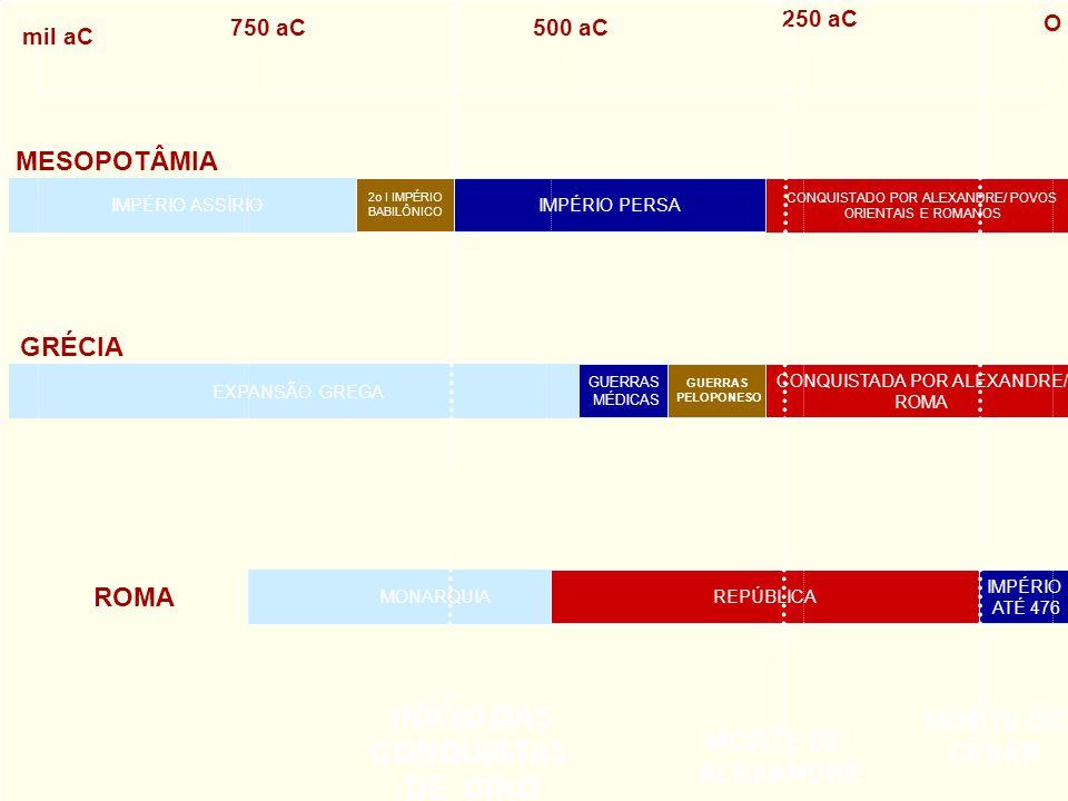 mil aC 750 aC O IMPÉRIO ASSÍRIO 500 aC 250 aC IMPÉRIO PERSA CONQUISTADO POR ALEXANDRE/ POVOS ORIENTAIS E ROMANOS EXPANSÃO GREGA GUERRAS MÉDICAS GUERRA