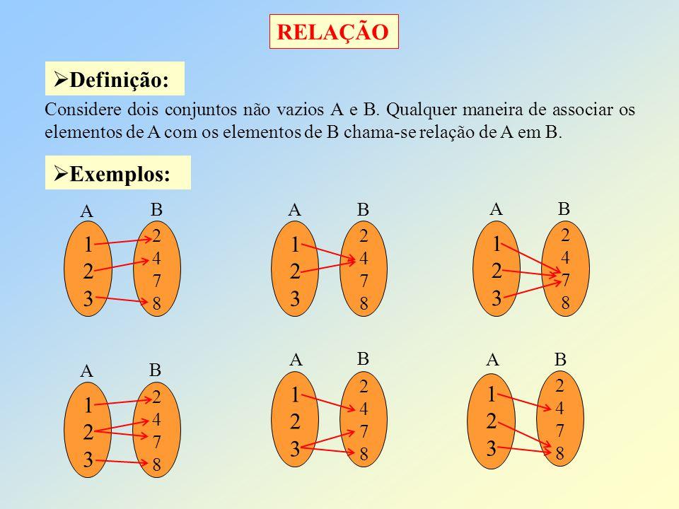 RELAÇÃO Considere dois conjuntos não vazios A e B. Qualquer maneira de associar os elementos de A com os elementos de B chama-se relação de A em B. De