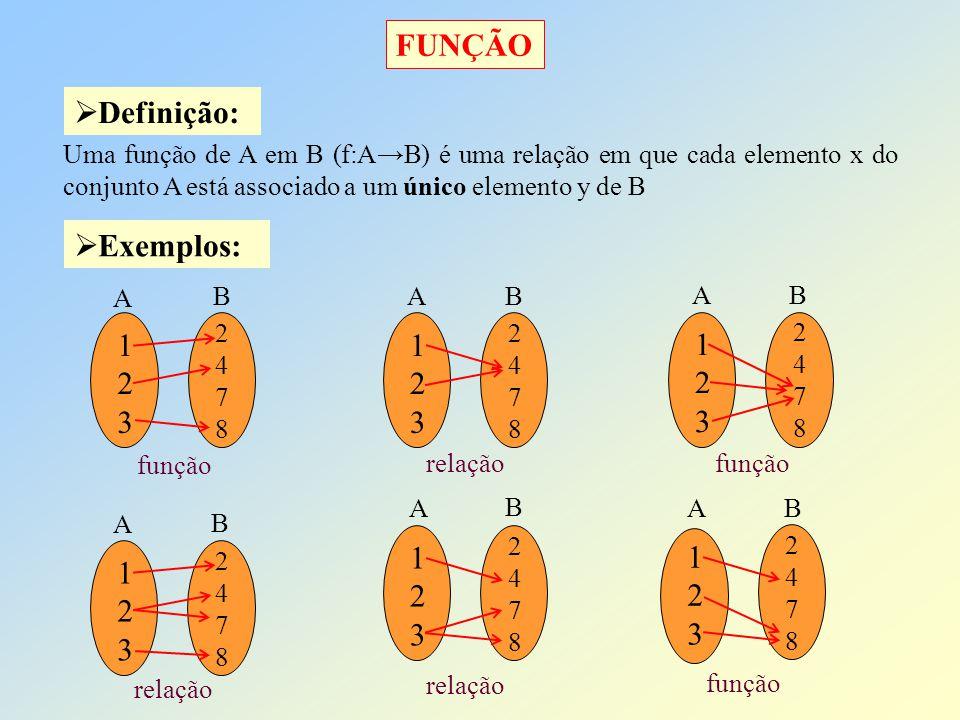 FUNÇÃO Uma função de A em B (f:AB) é uma relação em que cada elemento x do conjunto A está associado a um único elemento y de B Definição: Exemplos: A