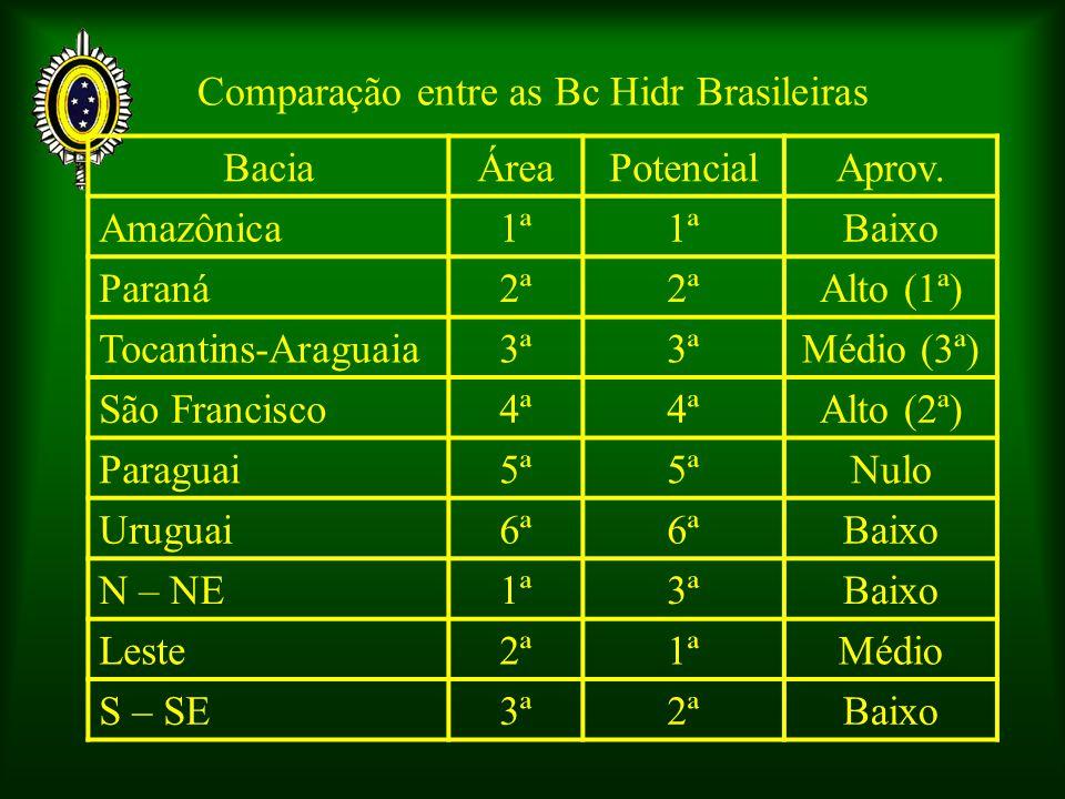 Comparação entre as Bc Hidr Brasileiras BaciaÁreaPotencialAprov. Amazônica1ª Baixo Paraná2ª Alto (1ª) Tocantins-Araguaia3ª Médio (3ª) São Francisco4ª