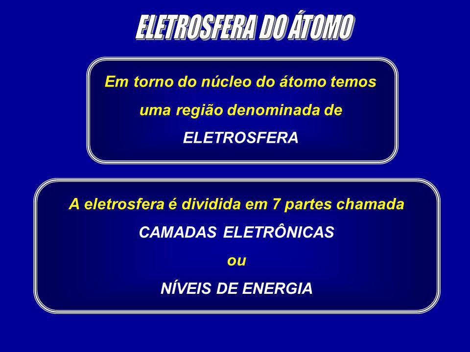 Em torno do núcleo do átomo temos uma região denominada de ELETROSFERA A eletrosfera é dividida em 7 partes chamada CAMADAS ELETRÔNICAS ou NÍVEIS DE E