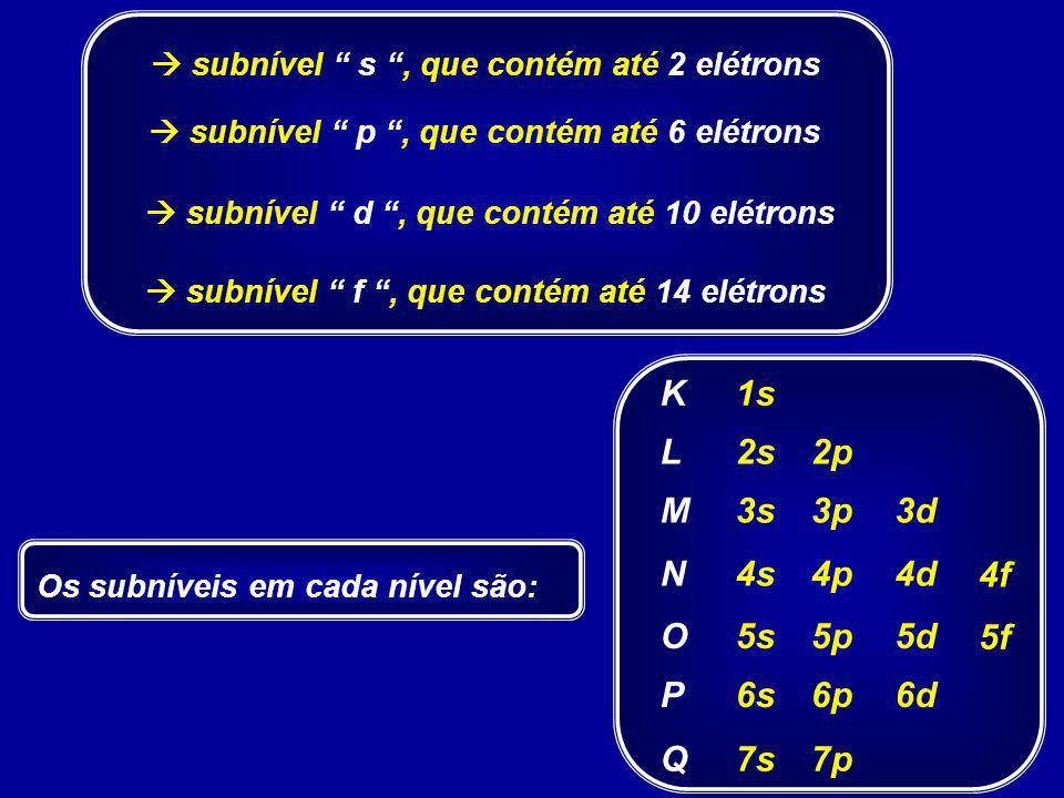 subnível s, que contém até 2 elétrons subnível p, que contém até 6 elétrons subnível d, que contém até 10 elétrons subnível f, que contém até 14 elétrons Os subníveis em cada nível são: K L M N O P Q 1s 2s 3s 4s 5s 6s 7s 2p 3p 4p 5p 6p 7p 3d 4d 5d 6d 4f 5f
