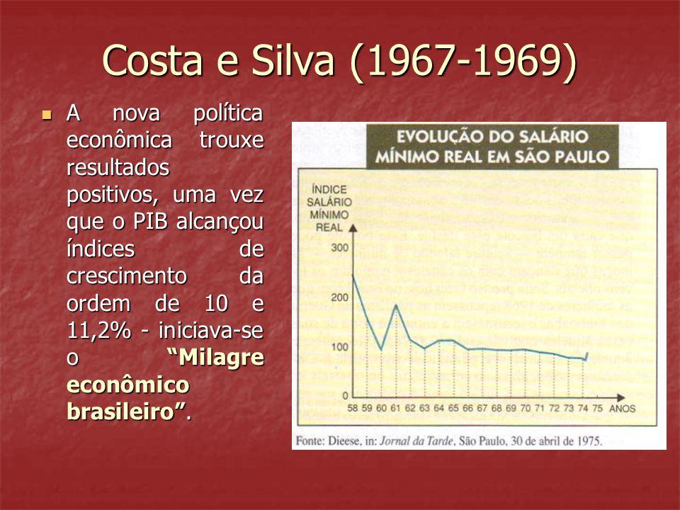 Costa e Silva (1967-1969) A nova política econômica trouxe resultados positivos, uma vez que o PIB alcançou índices de crescimento da ordem de 10 e 11,2% - iniciava-se o Milagre econômico brasileiro.