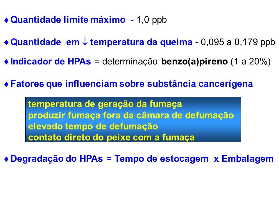 Quantidade limite máximo - 1,0 ppb Quantidade em temperatura da queima - 0,095 a 0,179 ppb Indicador de HPAs = determinação benzo(a)pireno (1 a 20%) F