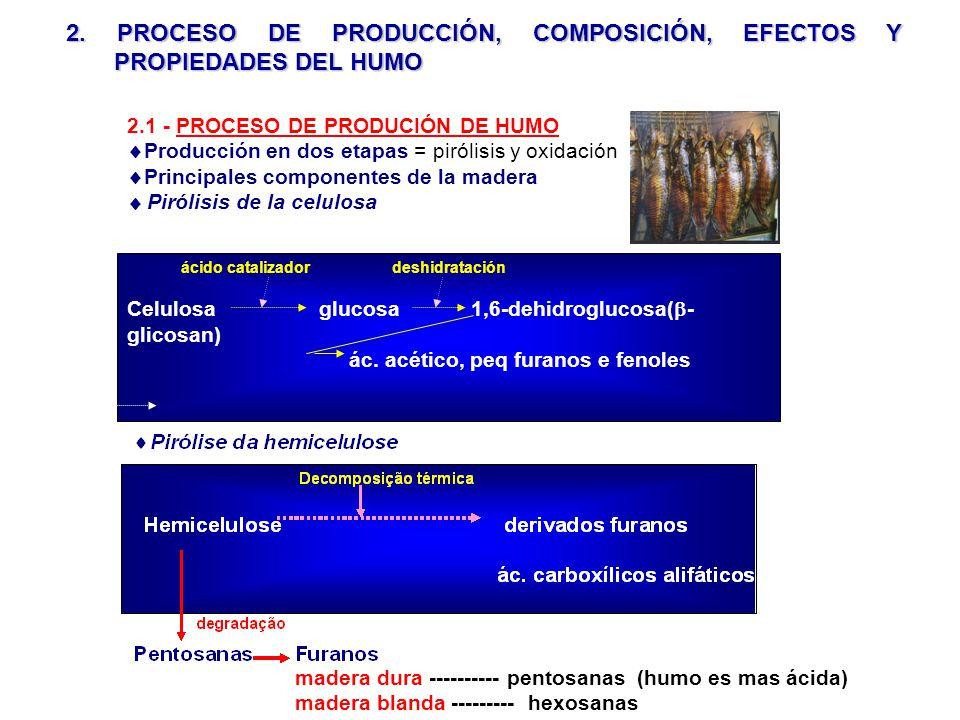 ácido catalizador deshidratación Celulosaglucosa 1,6-dehidroglucosa( - glicosan) ác. acético, peq furanos e fenoles 2.1 - PROCESO DE PRODUCIÓN DE HUMO