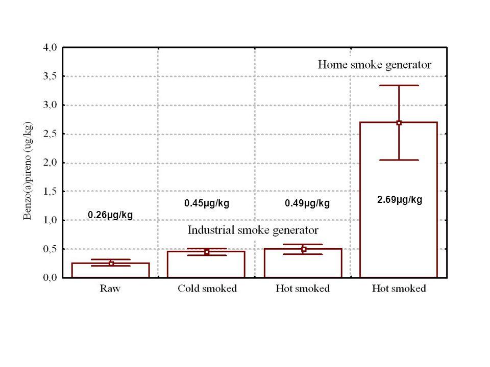 0.26µg/kg 0.45µg/kg0.49µg/kg 2.69µg/kg