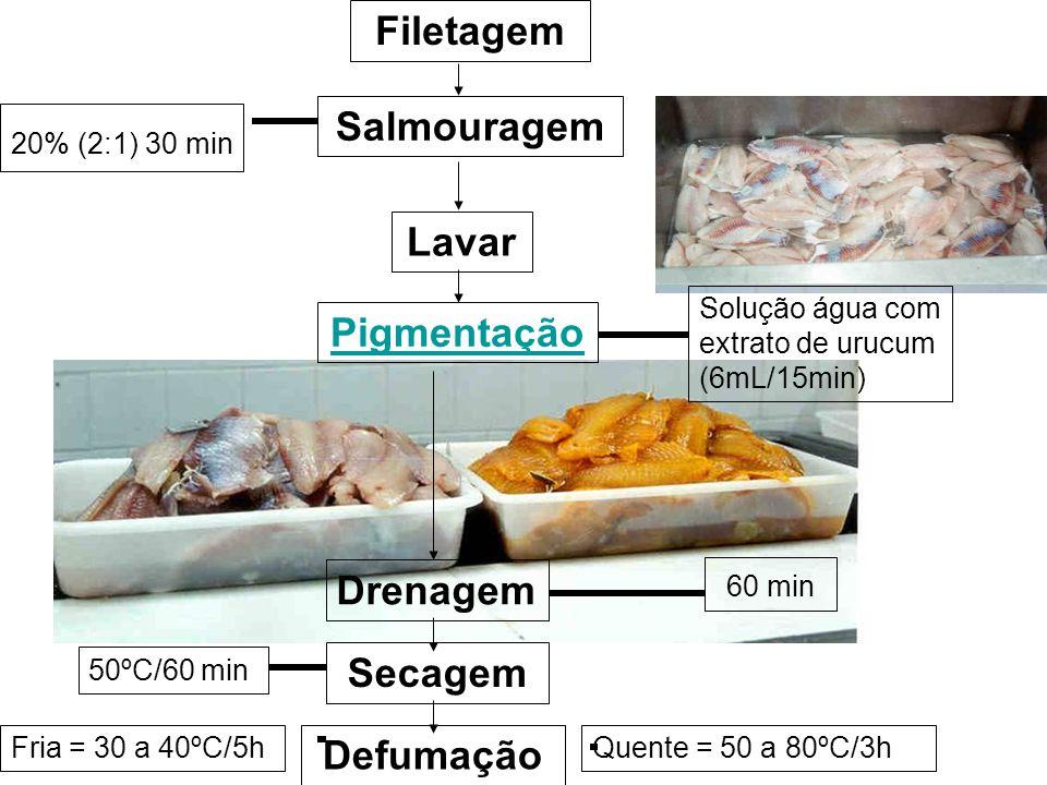 Filetagem Salmouragem Lavar 20% (2:1) 30 min Pigmentação Solução água com extrato de urucum (6mL/15min) 60 min Drenagem Secagem 50ºC/60 min Defumação