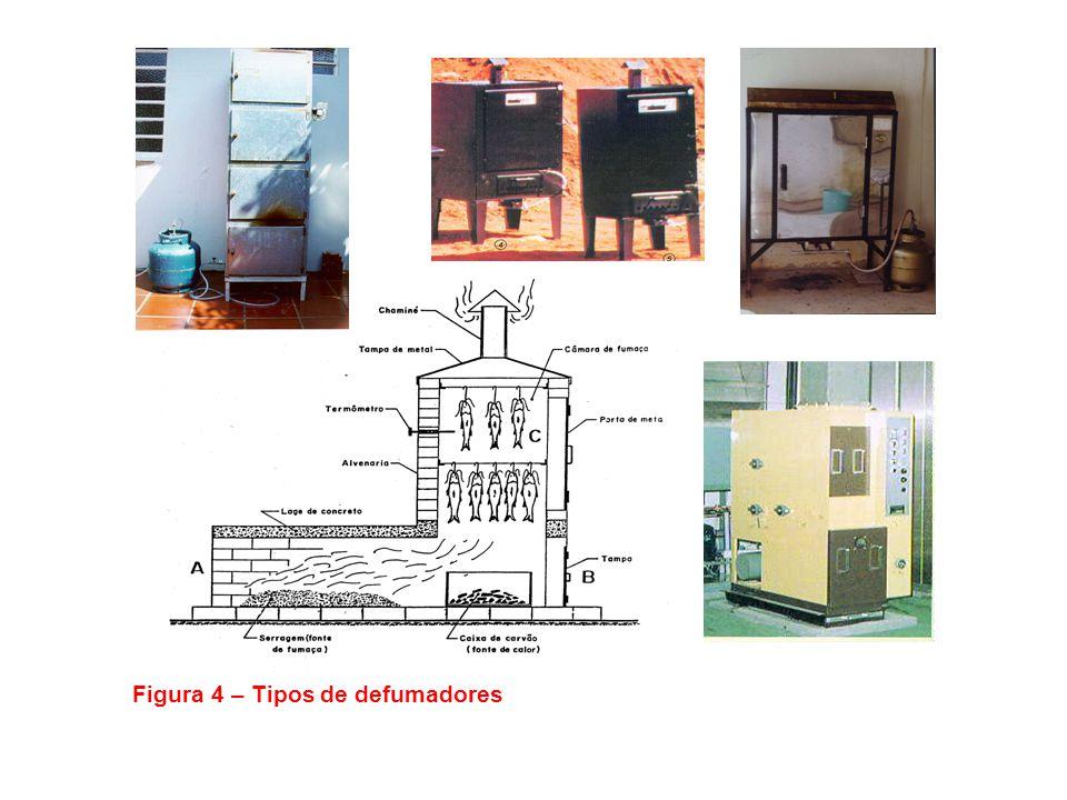 Figura 4 – Tipos de defumadores