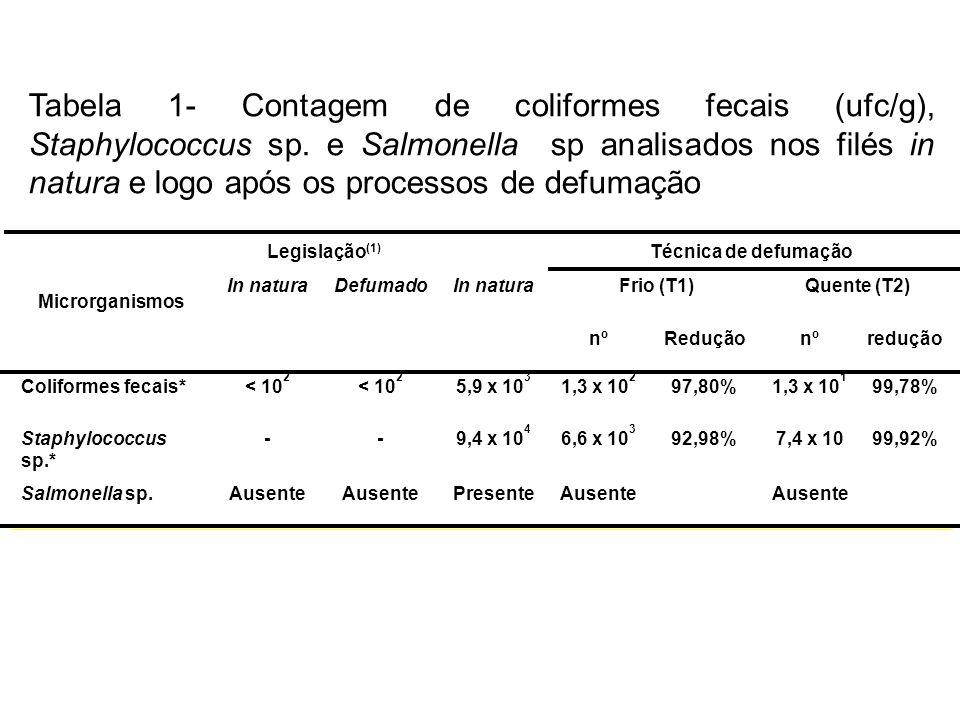 Tabela 1- Contagem de coliformes fecais (ufc/g), Staphylococcus sp. e Salmonella sp analisados nos filés in natura e logo após os processos de defumaç