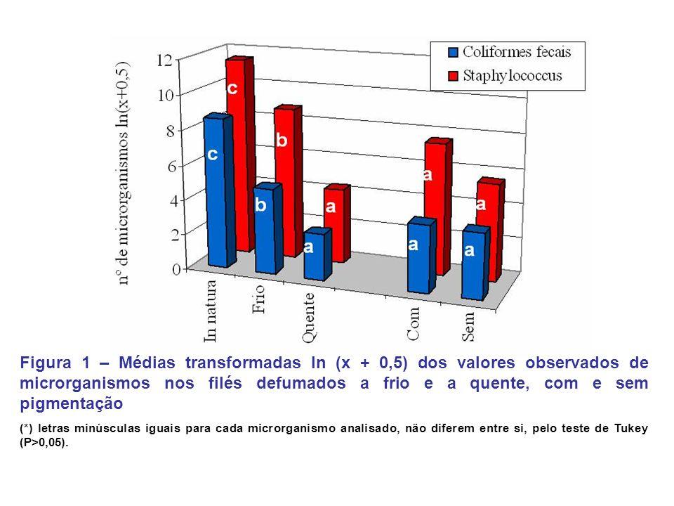 Figura 1 – Médias transformadas ln (x + 0,5) dos valores observados de microrganismos nos filés defumados a frio e a quente, com e sem pigmentação (*)
