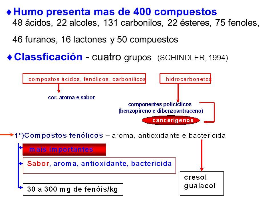 Classficación - cuatro grupos (SCHINDLER, 1994) 48 ácidos, 22 alcoles, 131 carbonilos, 22 ésteres, 75 fenoles, 46 furanos, 16 lactones y 50 compuestos