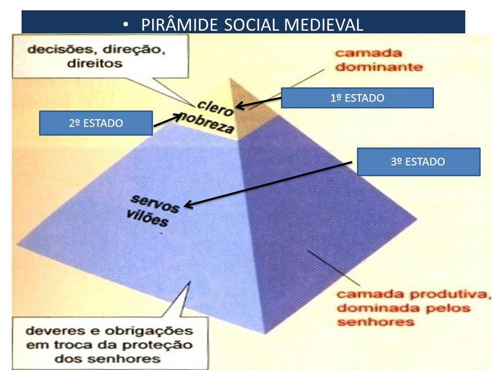 PIRÂMIDE SOCIAL MEDIEVAL 2º ESTADO 1º ESTADO 3º ESTADO