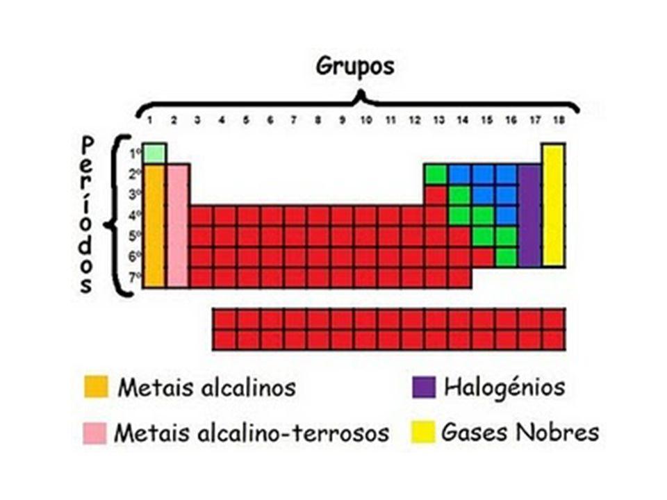 Metais alcalinos: possui esse nome, pois reagem muito facilmente com a água.