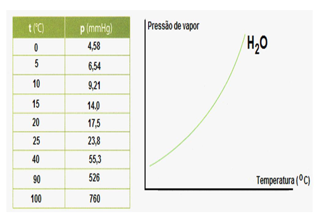 PRESSÃO DE VAPOR E TEMPERATURA DE EBULIÇÃO * Um líquido entra em ebulição quando a sua pressão de vapor se iguala a pressão externa (atmosférica).