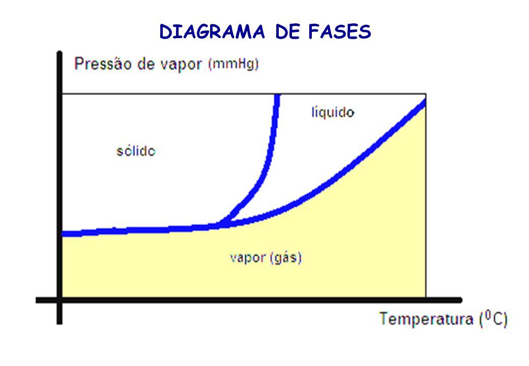 TONOSCOPIA É o abaixamento da pressão de vapor de um líquido quando adicionado um soluto não volátil.