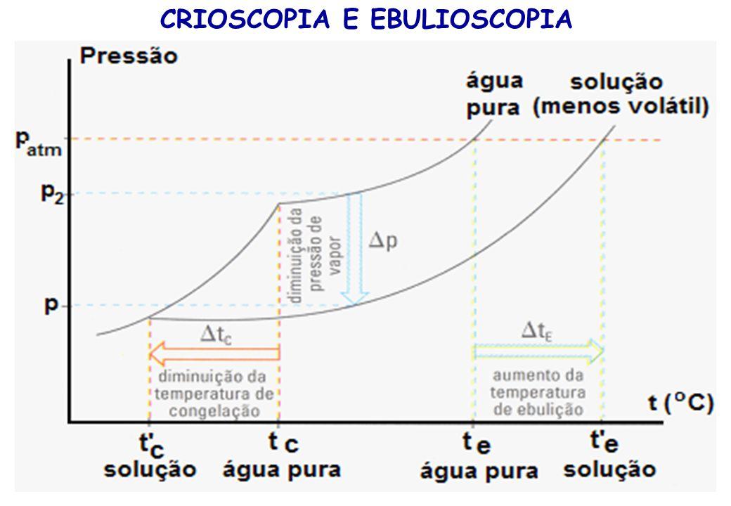 PRESSÃO OSMÓTICA OSMOSE PRESSÃO OSMÓTICA: A mínima pressão exercida para impedir a osmose.