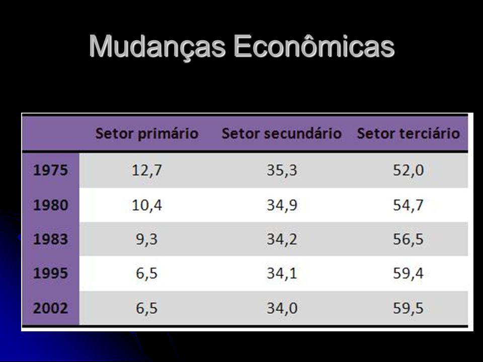 Mudanças Econômicas