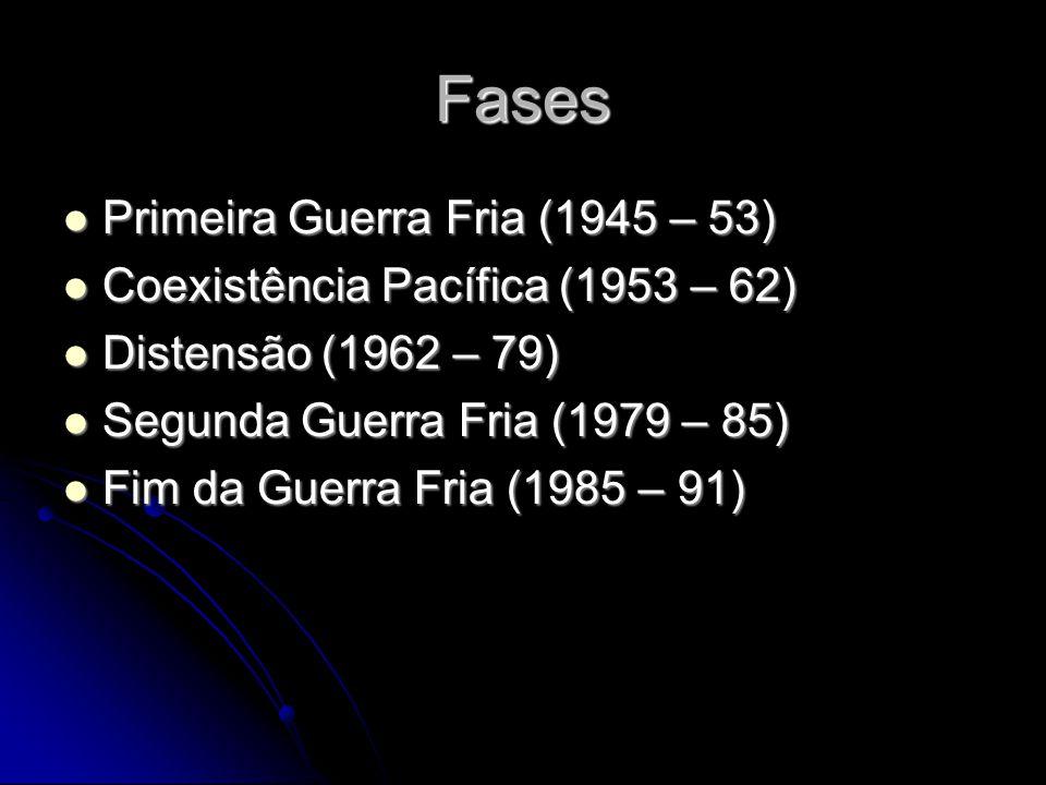 Fases Primeira Guerra Fria (1945 – 53) Primeira Guerra Fria (1945 – 53) Coexistência Pacífica (1953 – 62) Coexistência Pacífica (1953 – 62) Distensão (1962 – 79) Distensão (1962 – 79) Segunda Guerra Fria (1979 – 85) Segunda Guerra Fria (1979 – 85) Fim da Guerra Fria (1985 – 91) Fim da Guerra Fria (1985 – 91)