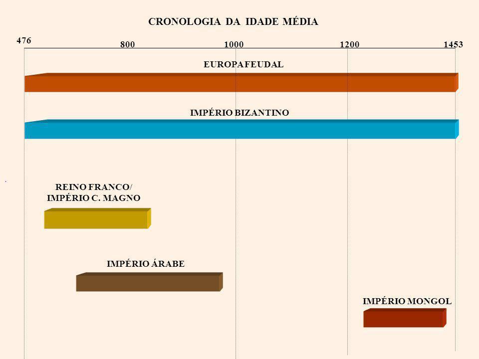 476 1453 CRONOLOGIA DA IDADE MÉDIA 80010001200 REINO FRANCO/ IMPÉRIO C.