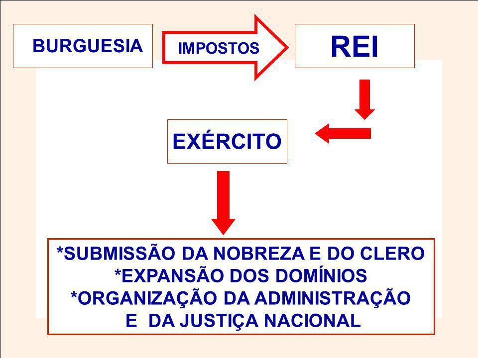 BURGUESIA EXÉRCITO REI *SUBMISSÃO DA NOBREZA E DO CLERO *EXPANSÃO DOS DOMÍNIOS *ORGANIZAÇÃO DA ADMINISTRAÇÃO E DA JUSTIÇA NACIONAL IMPOSTOS
